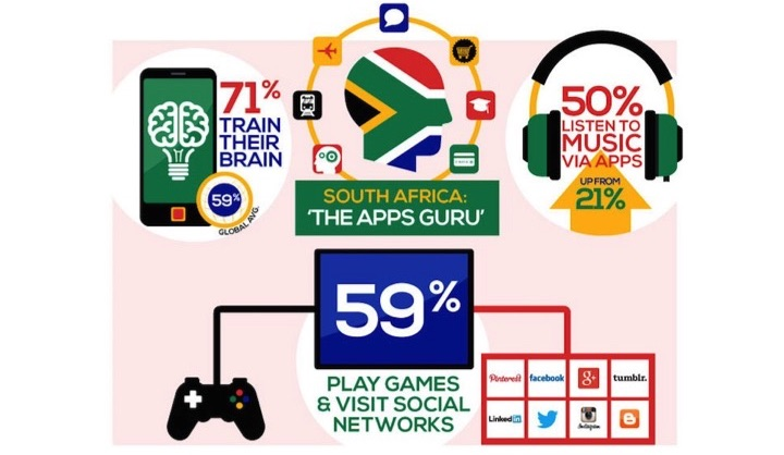 A look at internet trends in South Africa - Opera News
